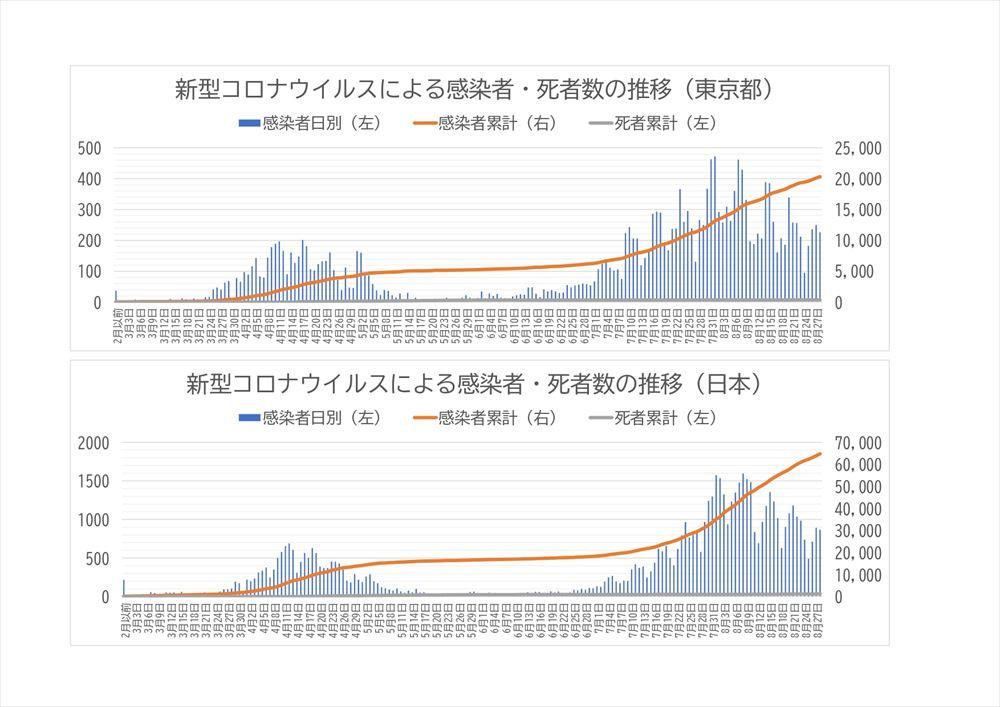 東京 コロナ の 本日 感染 数 都 者 新型コロナウイルス 都道府県別の感染者数・感染者マップ NHK特設サイト